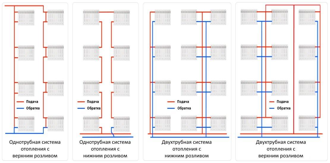 Схемы системы отопления верхнего розлива