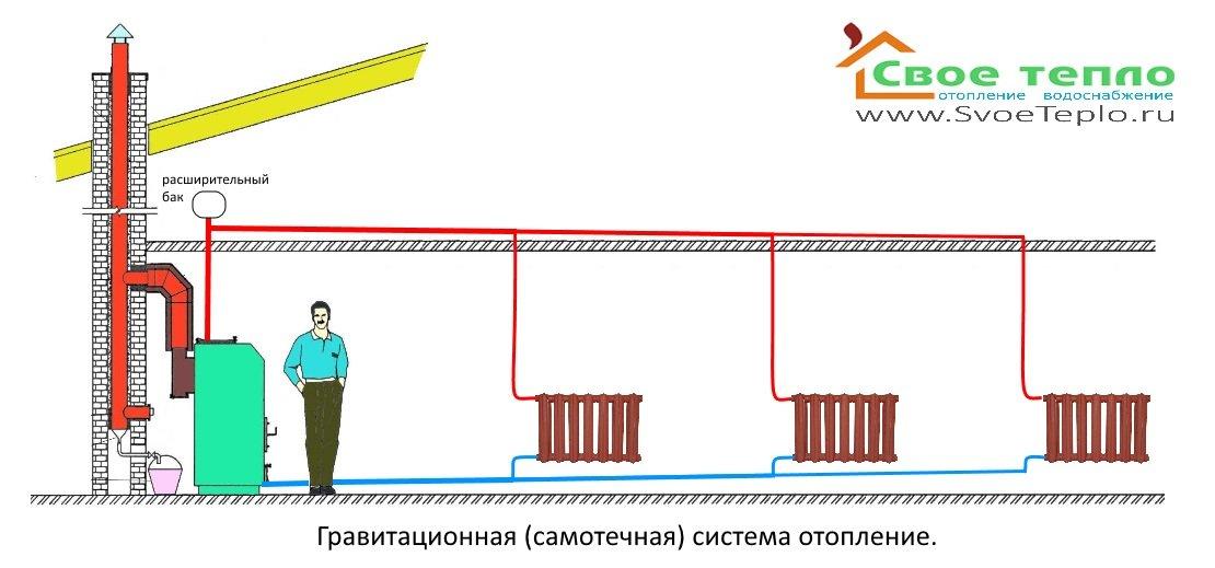 Схема системы отопления в частном одноэтажном доме своими руками 724