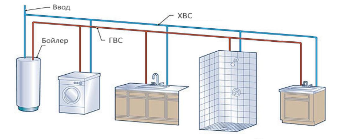водоснабжение в доме